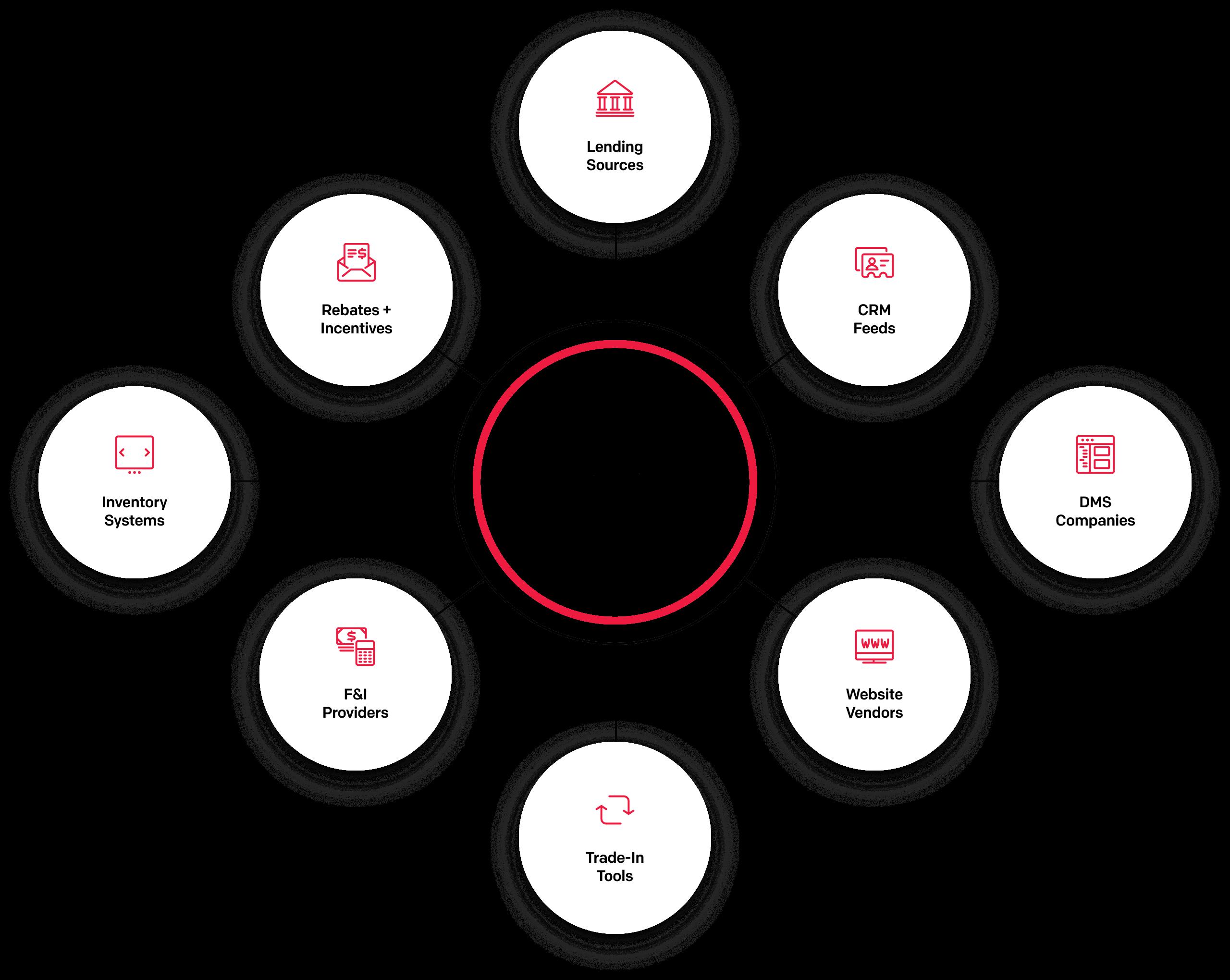 Digital Motors Integration